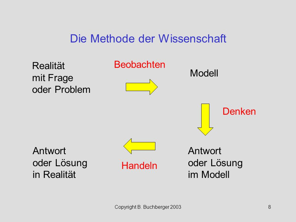 Copyright B. Buchberger 20038 Die Methode der Wissenschaft Realität mit Frage oder Problem Modell Antwort oder Lösung im Modell Antwort oder Lösung in