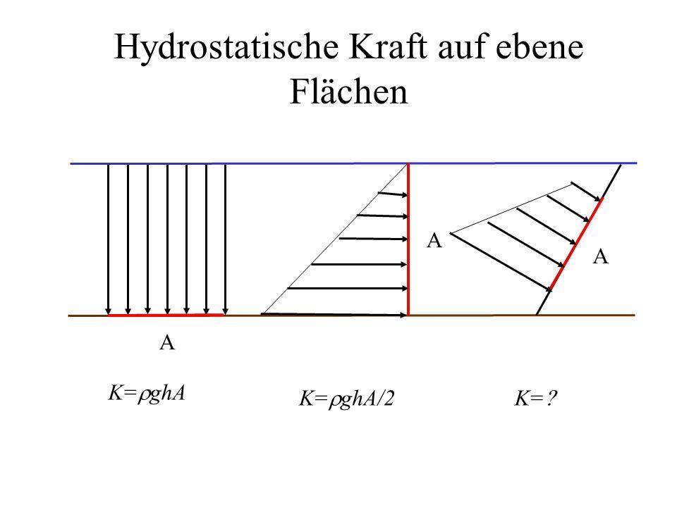 Hydrostatische Kraft auf ebene Flächen K=  ghA A A A K=  ghA/2K= 