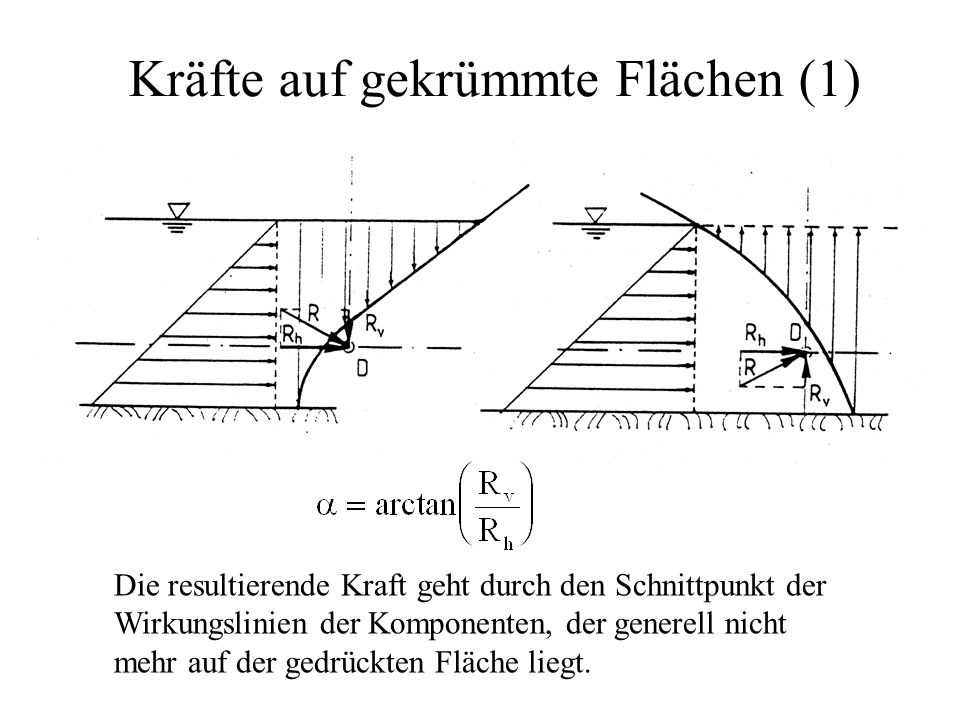 Kräfte auf gekrümmte Flächen (1) Die resultierende Kraft geht durch den Schnittpunkt der Wirkungslinien der Komponenten, der generell nicht mehr auf der gedrückten Fläche liegt.