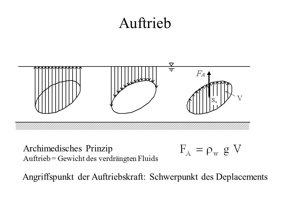 Auftrieb Angriffspunkt der Auftriebskraft: Schwerpunkt des Deplacements Archimedisches Prinzip Auftrieb = Gewicht des verdrängten Fluids