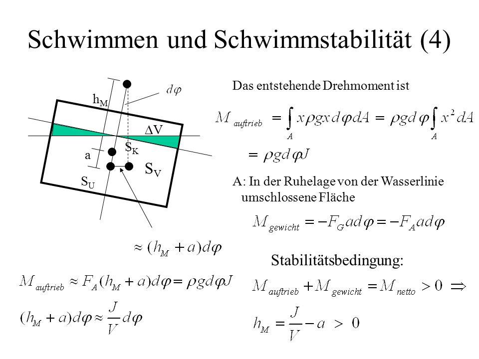 Schwimmen und Schwimmstabilität (4) Das entstehende Drehmoment ist A: In der Ruhelage von der Wasserlinie umschlossene Fläche Stabilitätsbedingung: SKSK SUSU SVSV a hMhM VV