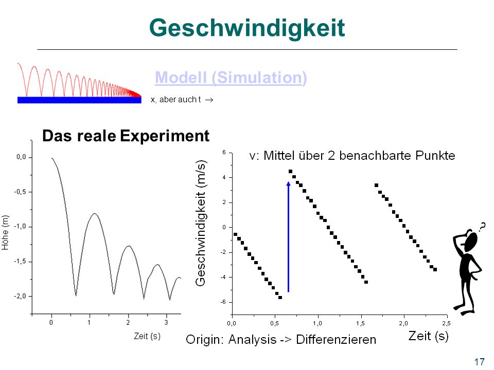 17 Geschwindigkeit Modell (SimulationModell (Simulation) x, aber auch t  Das reale Experiment
