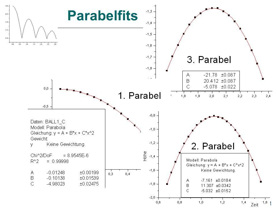 21 Parabelfits