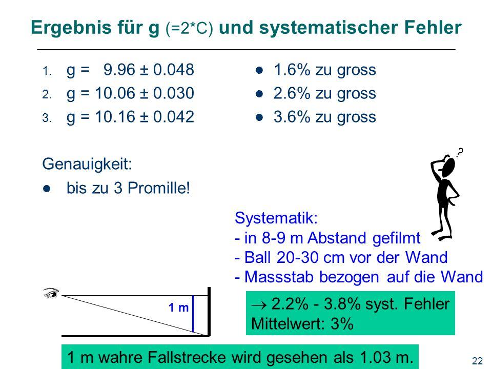 22 Ergebnis für g (=2*C) und systematischer Fehler 1. g = 9.96 ± 0.048 2. g = 10.06 ± 0.030 3. g = 10.16 ± 0.042 Genauigkeit: bis zu 3 Promille! 1.6%