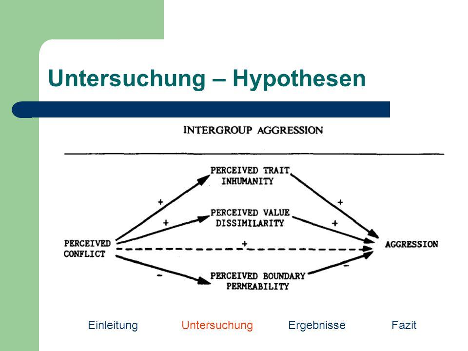 Untersuchung – Hypothesen EinleitungUntersuchung Ergebnisse Fazit