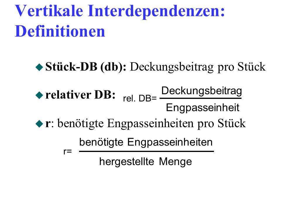 Vertikale Interdependenzen: Definitionen u Stück-DB (db): Deckungsbeitrag pro Stück u relativer DB: u r: benötigte Engpasseinheiten pro Stück hergestellte Menge benötigte Engpasseinheiten r= Deckungsbeitrag Engpasseinheit rel.