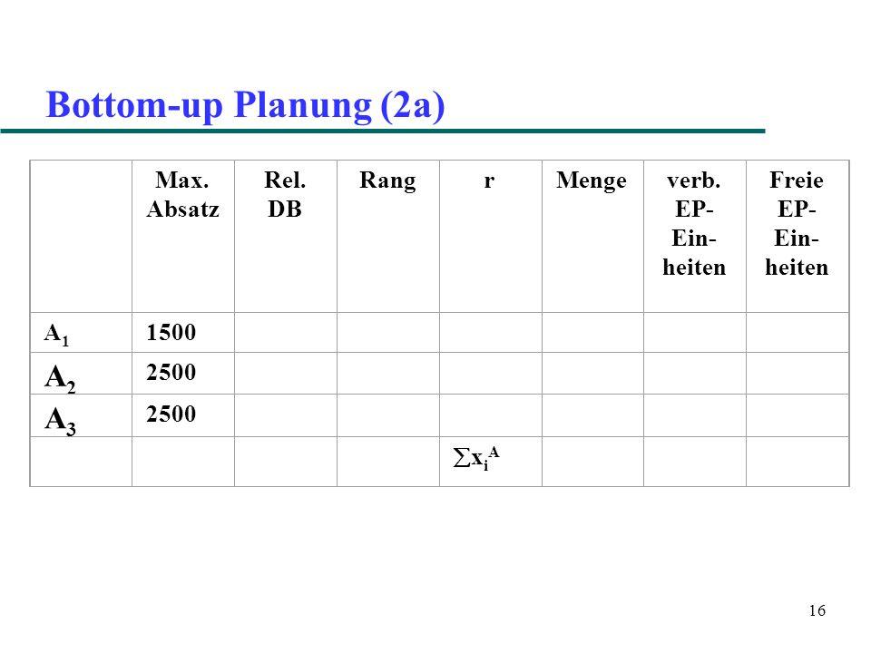 16 Bottom-up Planung (2a) Max.Absatz Rel. DB RangrMengeverb.
