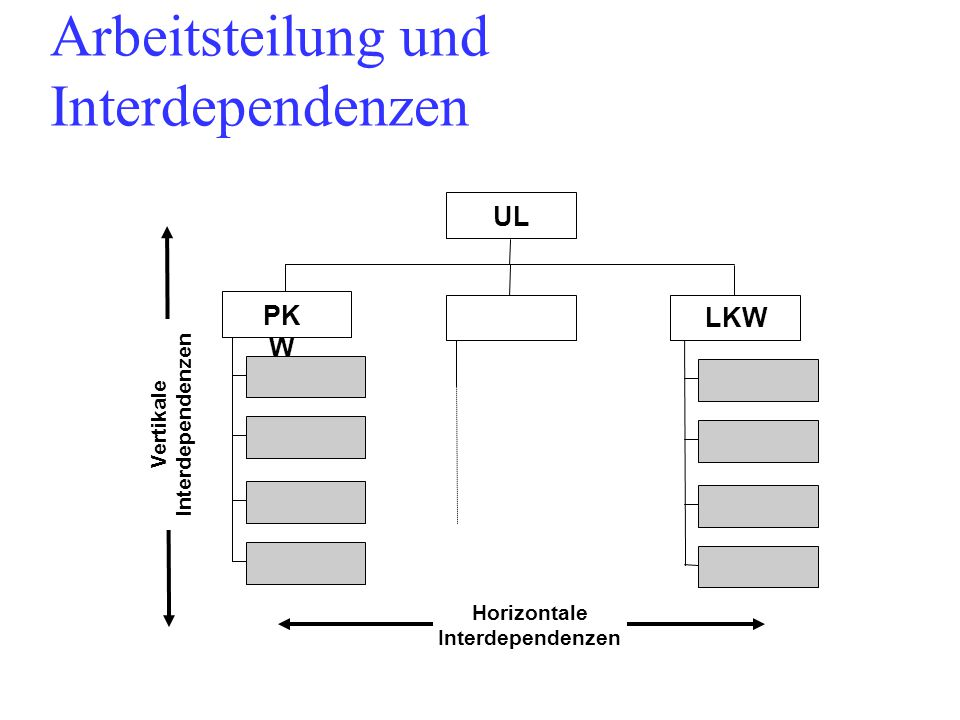 Arbeitsteilung und Interdependenzen UL PK W LKW Horizontale Interdependenzen Vertikale Interdependenzen