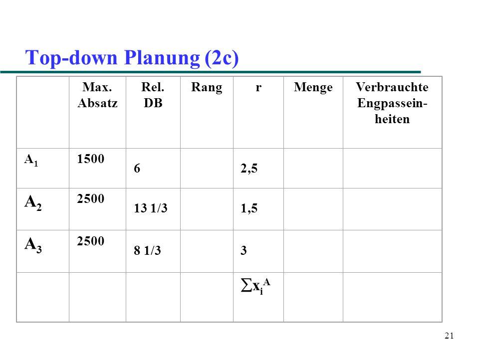 21 Top-down Planung (2c) Max. Absatz Rel.