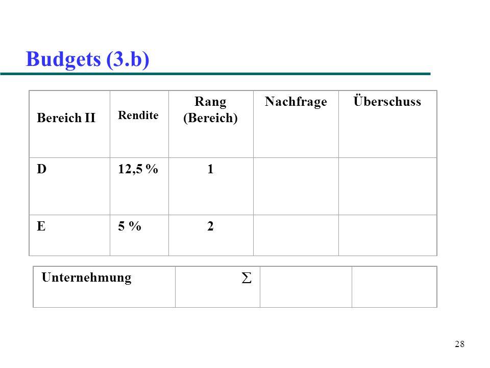 28 Budgets (3.b) Bereich II Rendite Rang (Bereich) NachfrageÜberschuss D12,5 %1 E5 %2 Unternehmung 