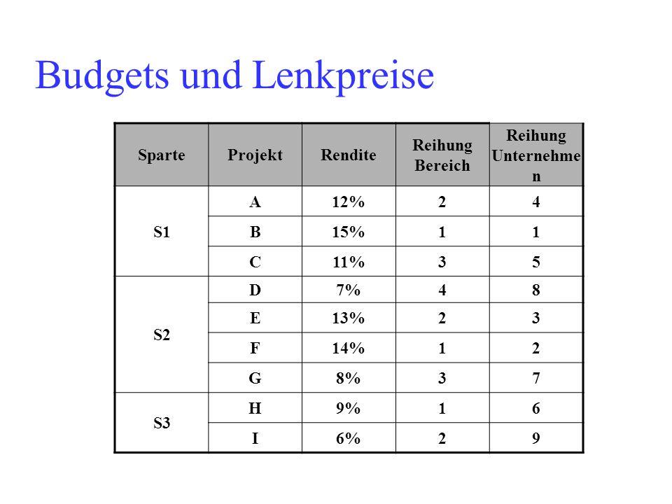 Budgets und Lenkpreise SparteProjektRendite Reihung Bereich Reihung Unternehme n S1 A12%24 B15%11 C11%35 S2 D7%48 E13%23 F14%12 G8%37 S3 H9%16 I6%29