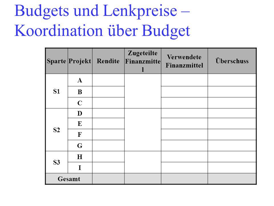 Budgets und Lenkpreise – Koordination über Budget SparteProjektRendite Zugeteilte Finanzmitte l Verwendete Finanzmittel Überschuss S1 A B C S2 D E F G S3 H I Gesamt