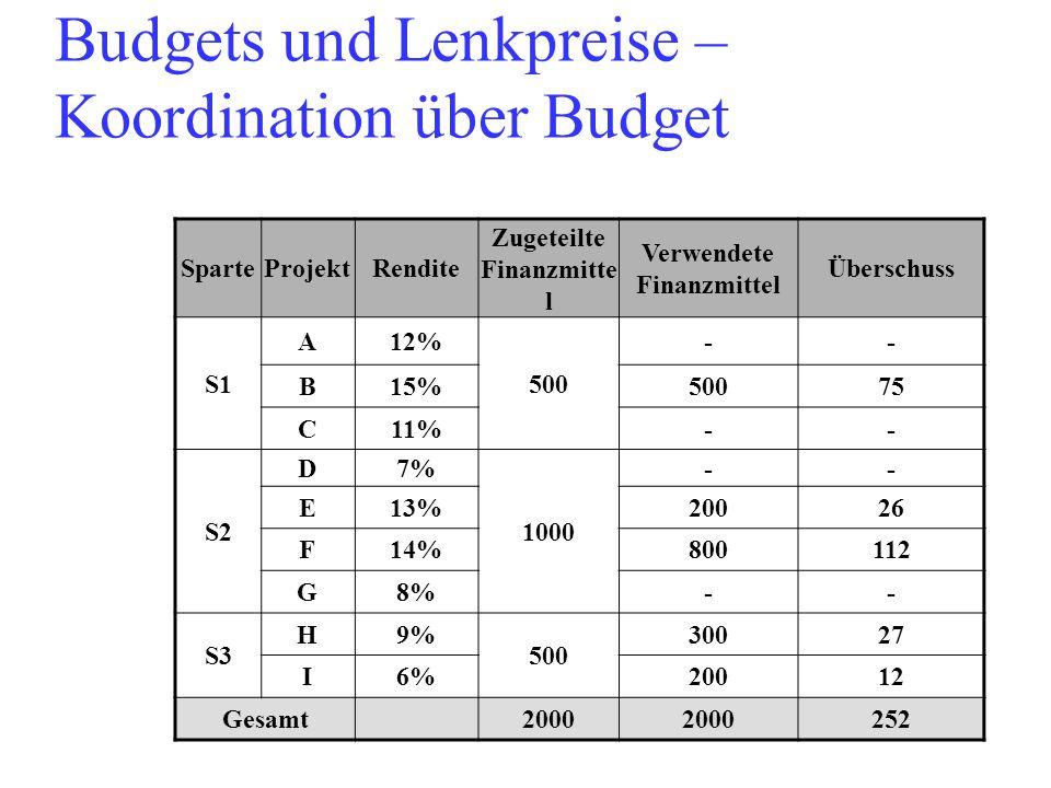Budgets und Lenkpreise – Koordination über Budget SparteProjektRendite Zugeteilte Finanzmitte l Verwendete Finanzmittel Überschuss S1 A12% 500 -- B15%50075 C11%-- S2 D7% 1000 -- E13%20026 F14%800112 G8%-- S3 H9% 500 30027 I6%20012 Gesamt2000 252