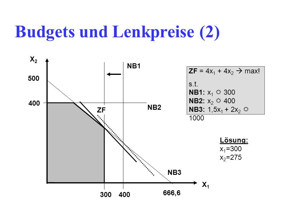 Budgets und Lenkpreise (2) X1X1 X2X2 400 300400 ZF = 4x 1 + 4x 2  max.