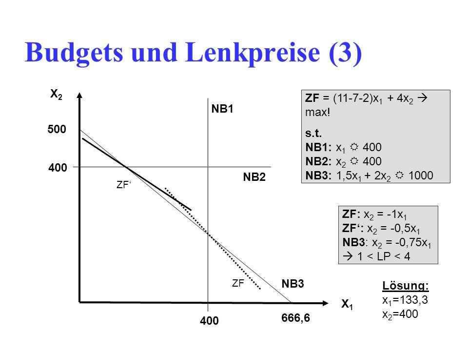 Budgets und Lenkpreise (3) X1X1 X2X2 400 ZF = (11-7-2)x 1 + 4x 2  max.