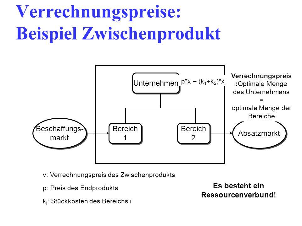 Verrechnungspreise: Beispiel Zwischenprodukt v: Verrechnungspreis des Zwischenprodukts p: Preis des Endprodukts k i : Stückkosten des Bereichs i v*x – k 1 *xp*x – (v+k 2 )*x Unternehmen Bereich 1 Bereich 1 Bereich 2 Bereich 2 Beschaffungs- markt Beschaffungs- markt Absatzmarkt p*x – (k 1 +k 2 )*x Verrechnungspreis :Optimale Menge des Unternehmens = optimale Menge der Bereiche Es besteht ein Ressourcenverbund!