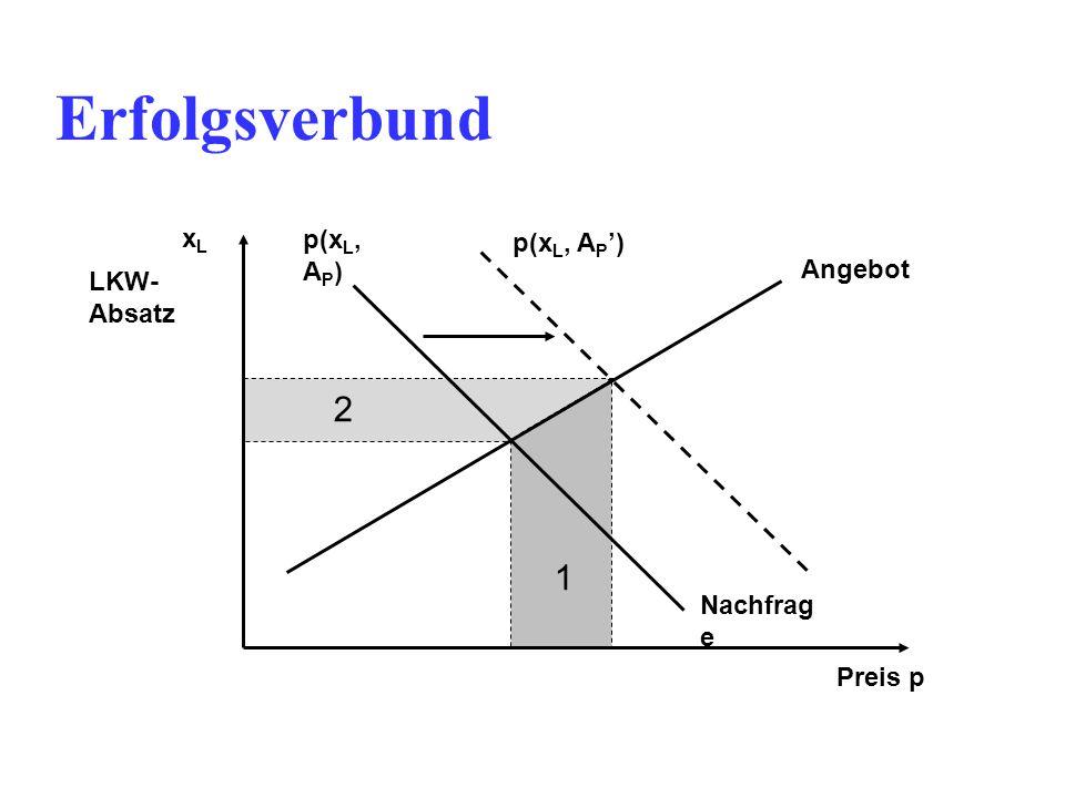Erfolgsverbund LKW- Absatz xLxL p(x L, A P ) p(x L, A P ') Preis p Angebot Nachfrag e 1 2