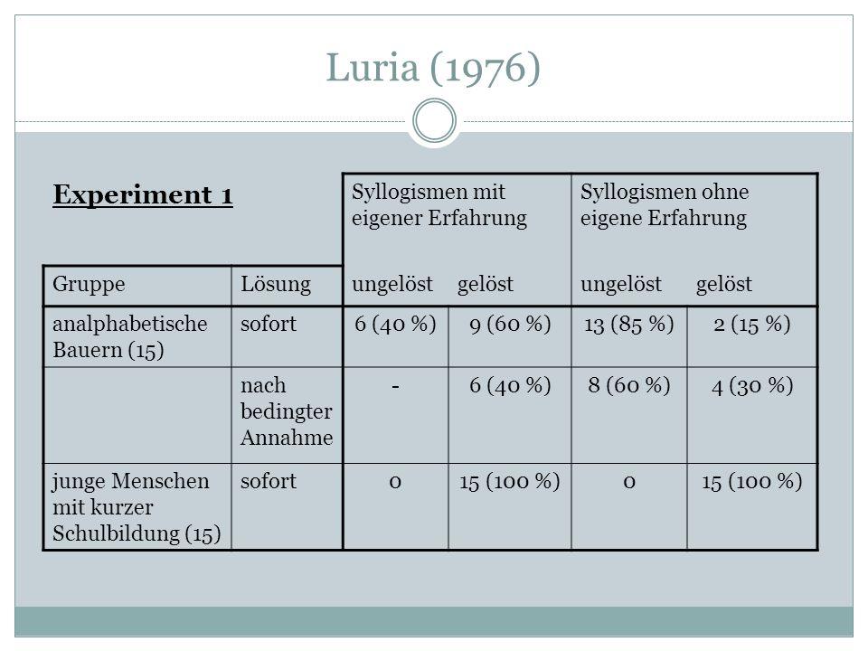 Luria (1976) Experiment 1 Syllogismen mit eigener Erfahrung Syllogismen ohne eigene Erfahrung GruppeLösungungelöstgelöstungelöstgelöst analphabetische Bauern (15) sofort6 (40 %)9 (60 %)13 (85 %)2 (15 %) nach bedingter Annahme -6 (40 %)8 (60 %)4 (30 %) junge Menschen mit kurzer Schulbildung (15) sofort015 (100 %)0