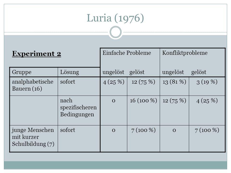 Luria (1976) Experiment 2 Einfache ProblemeKonfliktprobleme GruppeLösungungelöstgelöstungelöstgelöst analphabetische Bauern (16) sofort4 (25 %)12 (75 %)13 (81 %)3 (19 %) nach spezifischeren Bedingungen 016 (100 %)12 (75 %)4 (25 %) junge Menschen mit kurzer Schulbildung (7) sofort07 (100 %)0