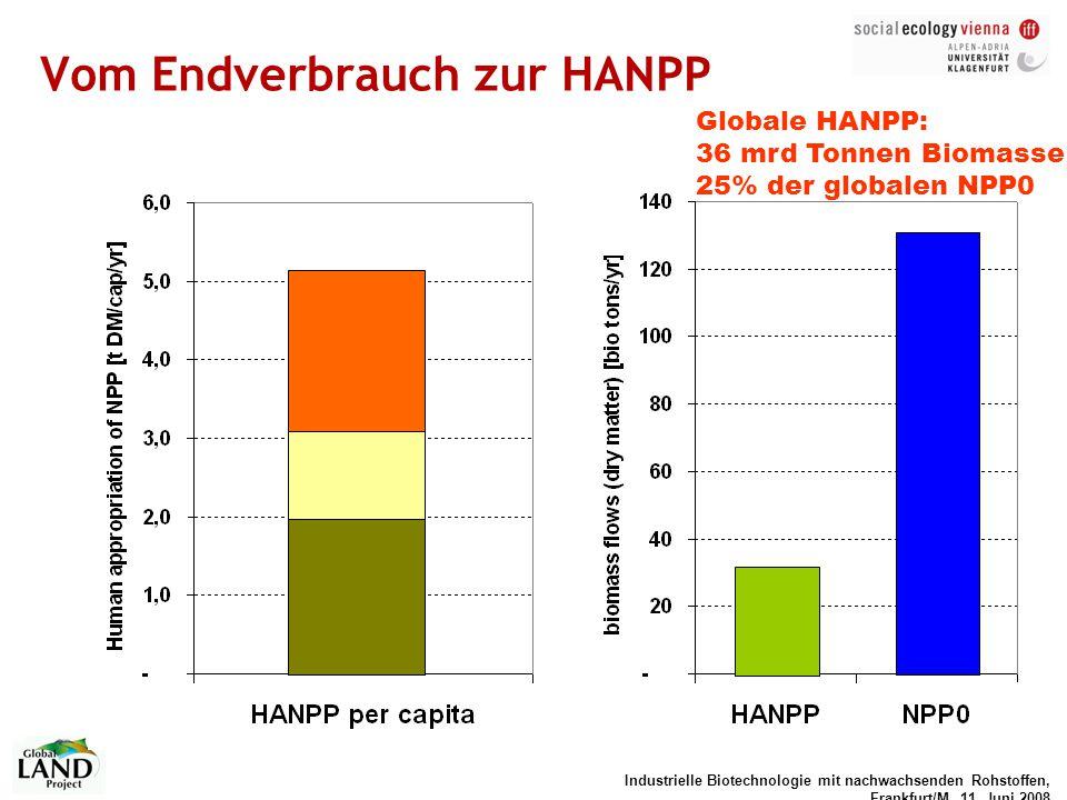Industrielle Biotechnologie mit nachwachsenden Rohstoffen, Frankfurt/M, 11. Juni 2008 Globale HANPP: 36 mrd Tonnen Biomasse 25% der globalen NPP0 Vom
