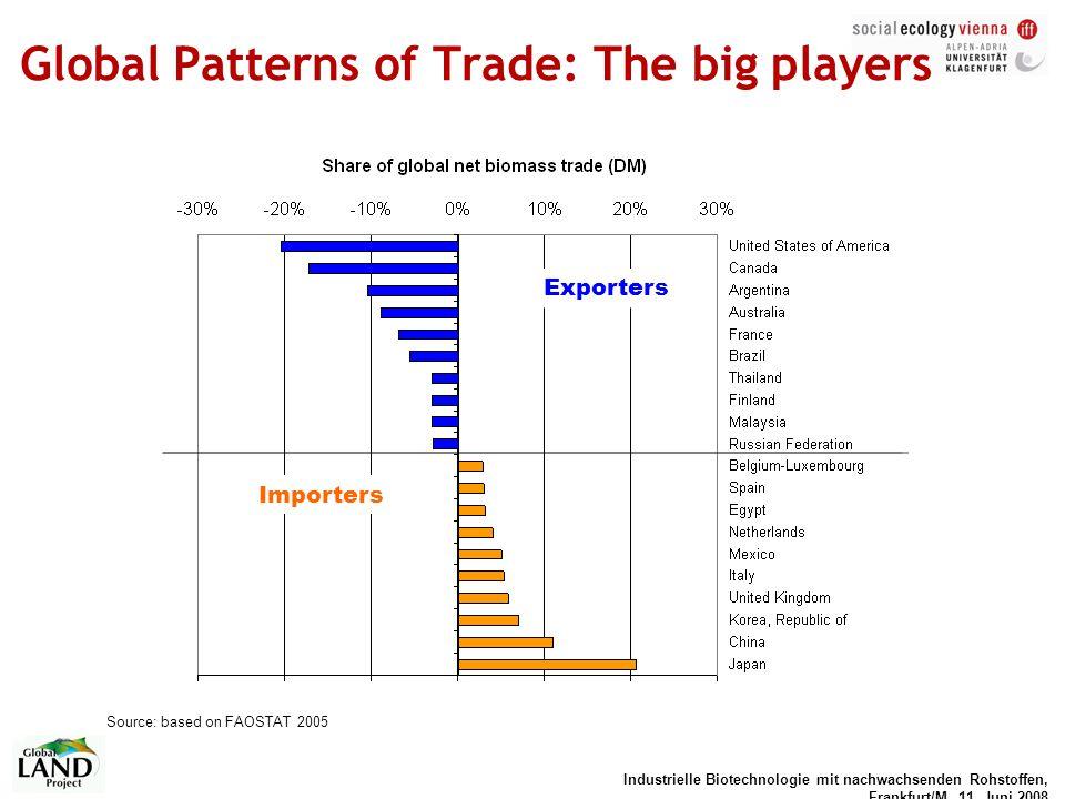 Industrielle Biotechnologie mit nachwachsenden Rohstoffen, Frankfurt/M, 11. Juni 2008 Global Patterns of Trade: The big players Exporters Importers So