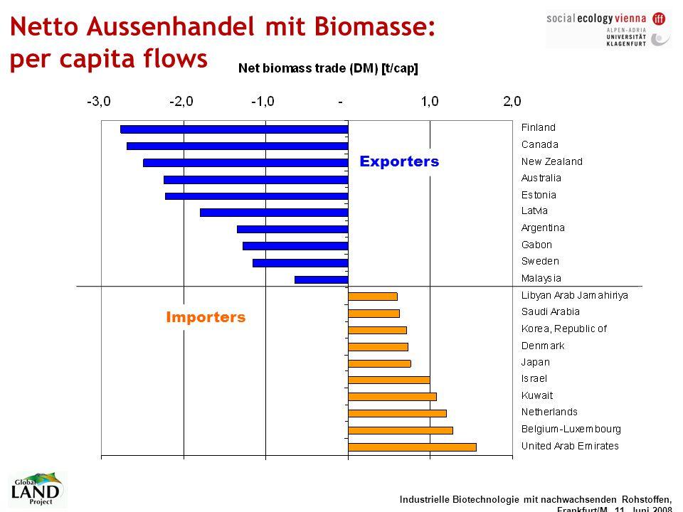 Industrielle Biotechnologie mit nachwachsenden Rohstoffen, Frankfurt/M, 11. Juni 2008 Netto Aussenhandel mit Biomasse: per capita flows Exporters Impo