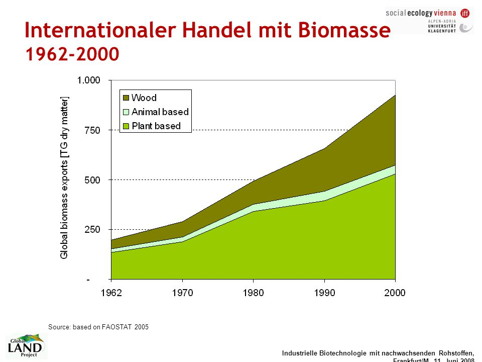 Industrielle Biotechnologie mit nachwachsenden Rohstoffen, Frankfurt/M, 11. Juni 2008 Internationaler Handel mit Biomasse 1962-2000 Source: based on F