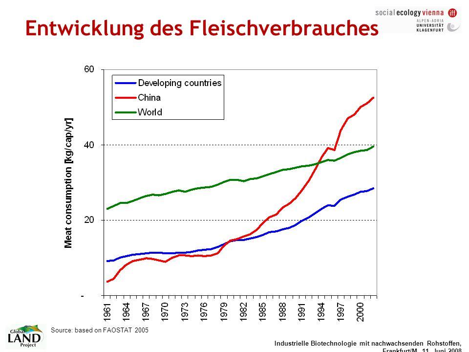 Industrielle Biotechnologie mit nachwachsenden Rohstoffen, Frankfurt/M, 11. Juni 2008 Entwicklung des Fleischverbrauches Source: based on FAOSTAT 2005