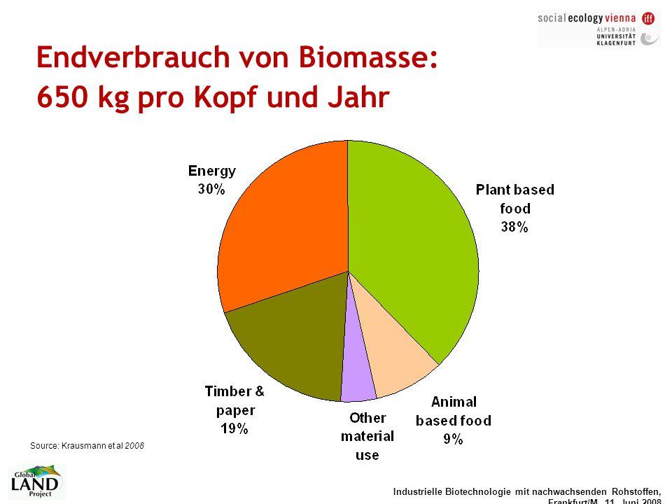 Industrielle Biotechnologie mit nachwachsenden Rohstoffen, Frankfurt/M, 11. Juni 2008 Endverbrauch von Biomasse: 650 kg pro Kopf und Jahr Source: Krau