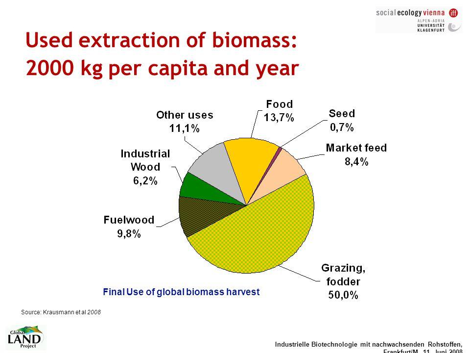 Industrielle Biotechnologie mit nachwachsenden Rohstoffen, Frankfurt/M, 11. Juni 2008 Used extraction of biomass: 2000 kg per capita and year Source: