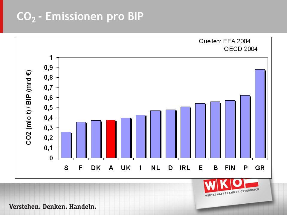 CO 2 - Emissionen pro BIP