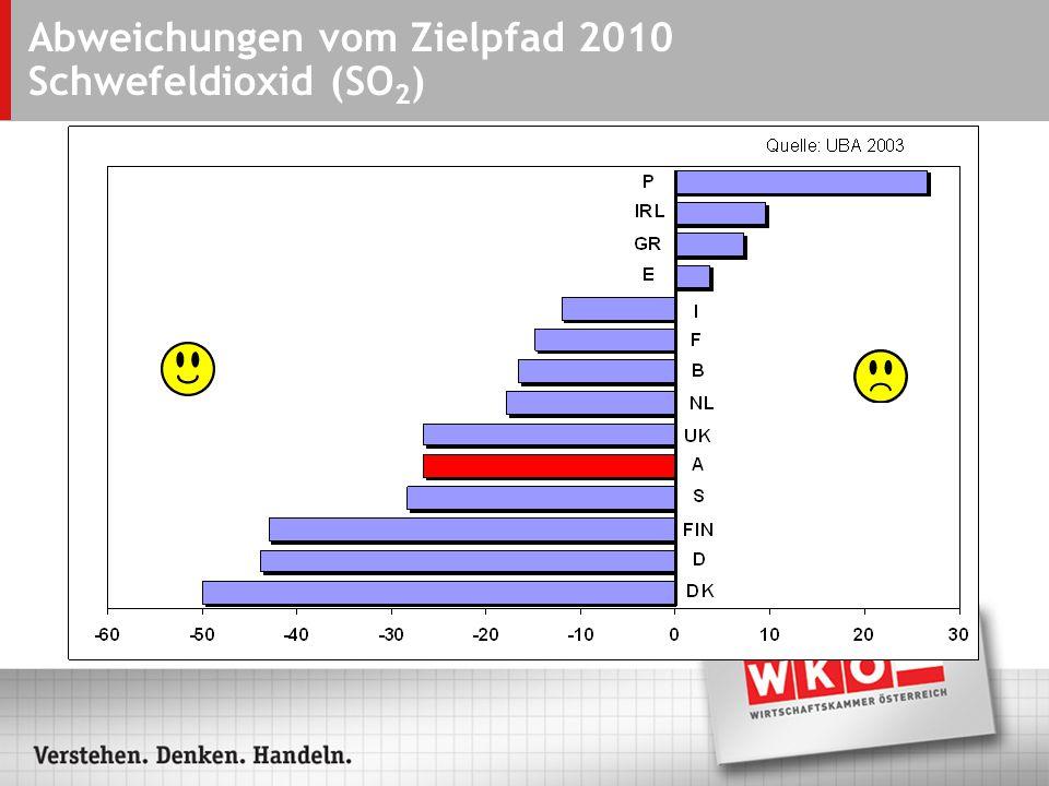 Abweichungen vom Zielpfad 2010 Schwefeldioxid (SO 2 )