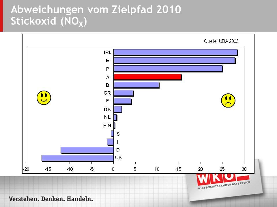 Abweichungen vom Zielpfad 2010 Stickoxid (NO X )