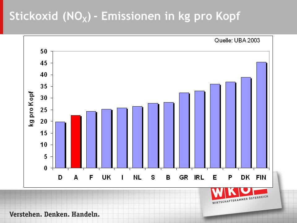 Stickoxid (NO X ) - Emissionen in kg pro Kopf
