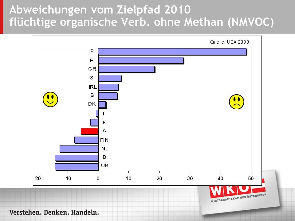 Abweichungen vom Zielpfad 2010 flüchtige organische Verb. ohne Methan (NMVOC)