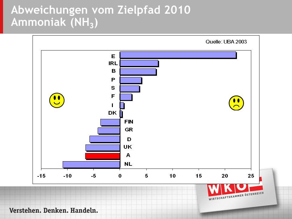 Abweichungen vom Zielpfad 2010 Ammoniak (NH 3 )