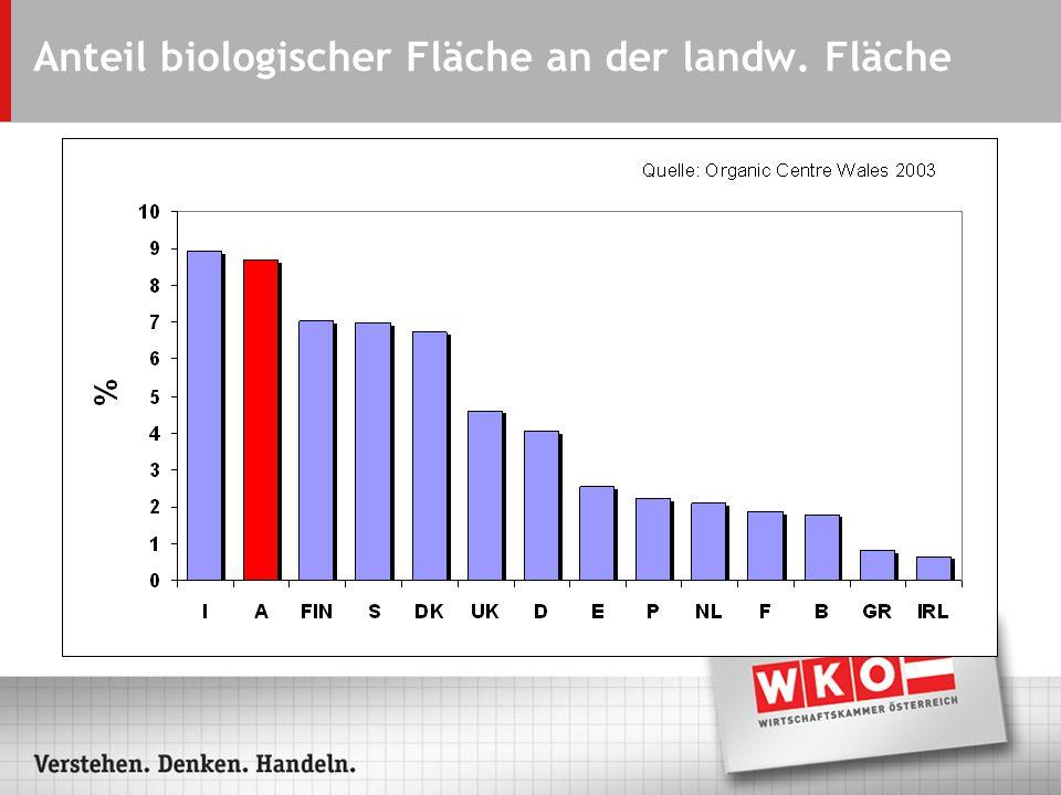 Anteil biologischer Fläche an der landw. Fläche