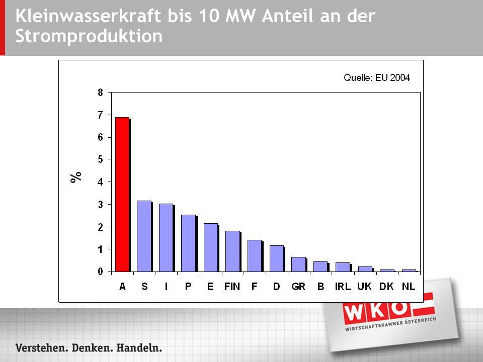 Kleinwasserkraft bis 10 MW Anteil an der Stromproduktion