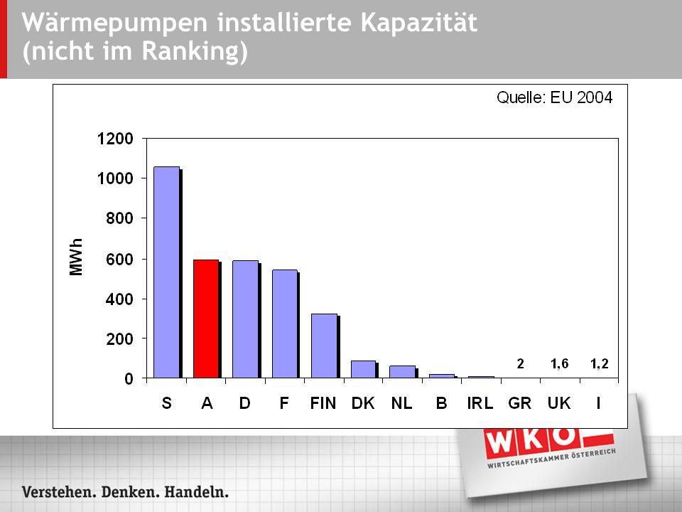 Wärmepumpen installierte Kapazität (nicht im Ranking)