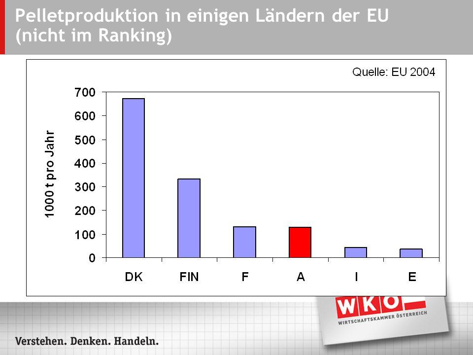 Pelletproduktion in einigen Ländern der EU (nicht im Ranking)