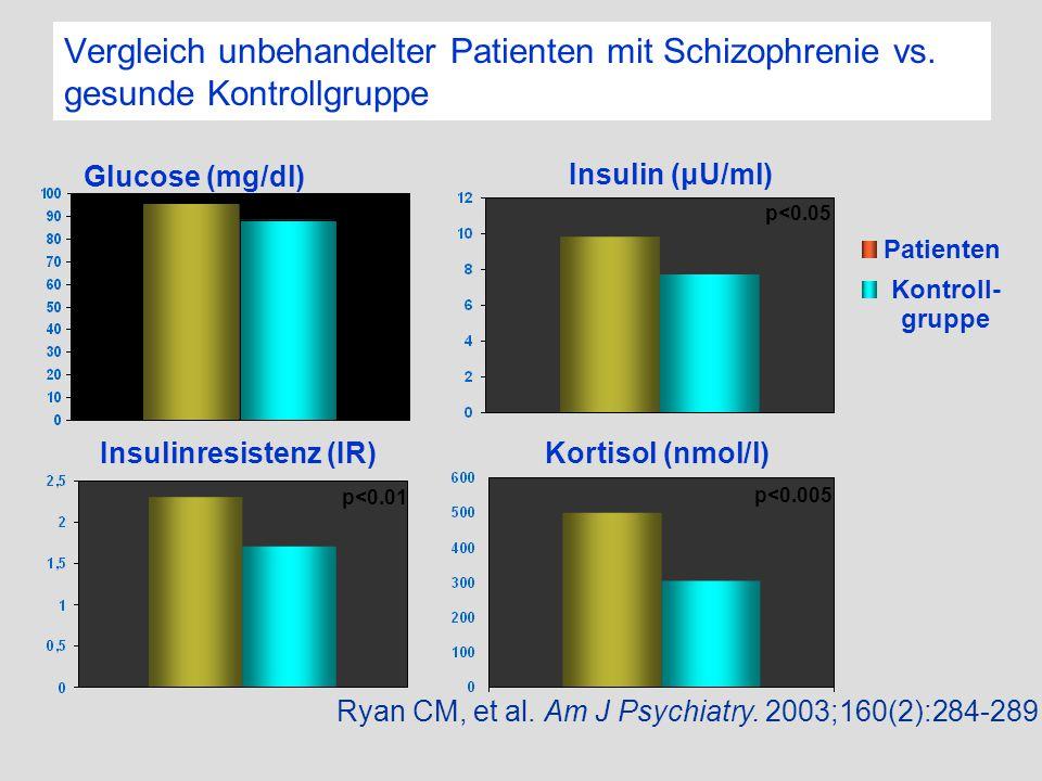 Vergleich unbehandelter Patienten mit Schizophrenie vs. gesunde Kontrollgruppe Glucose (mg/dl) Insulin (μU/ml) Ryan CM, et al. Am J Psychiatry. 2003;1