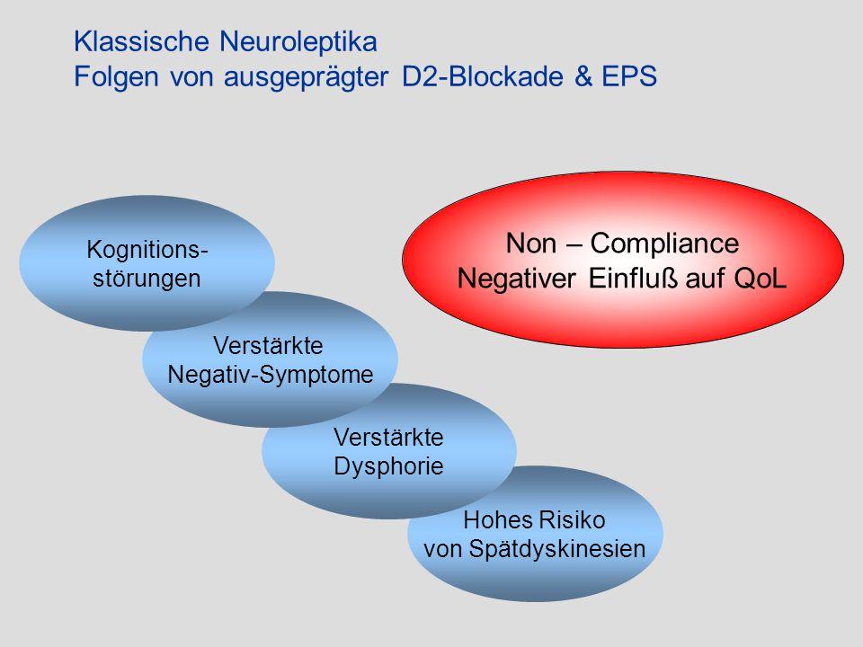 Hohes Risiko von Spätdyskinesien Verstärkte Dysphorie Klassische Neuroleptika Folgen von ausgeprägter D2-Blockade & EPS Verstärkte Negativ-Symptome Ko
