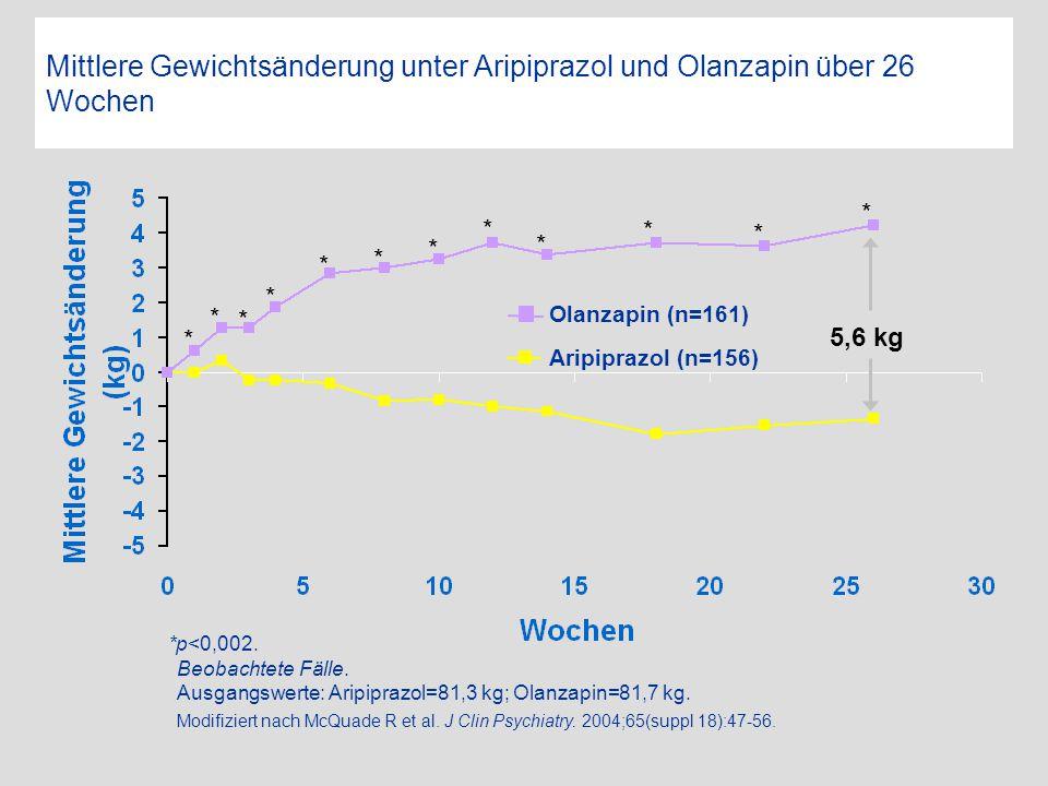 *p<0,002. Beobachtete Fälle. Ausgangswerte: Aripiprazol=81,3 kg; Olanzapin=81,7 kg. Modifiziert nach McQuade R et al. J Clin Psychiatry. 2004;65(suppl