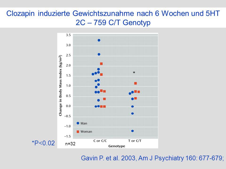 Clozapin induzierte Gewichtszunahme nach 6 Wochen und 5HT 2C – 759 C/T Genotyp Gavin P. et al. 2003, Am J Psychiatry 160: 677-679; *P<0.02 n=32 *
