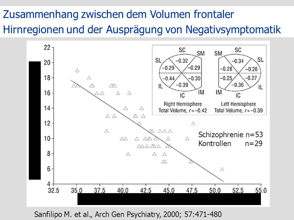 Zusammenhang zwischen dem Volumen frontaler Hirnregionen und der Ausprägung von Negativsymptomatik Totales Präfrontales Volumen der weißen Hirnsubstan