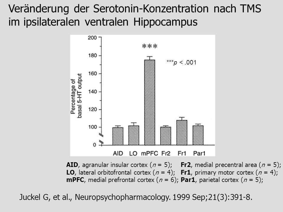 Veränderung der Serotonin-Konzentration nach TMS im ipsilateralen ventralen Hippocampus Juckel G, et al., Neuropsychopharmacology. 1999 Sep;21(3):391-