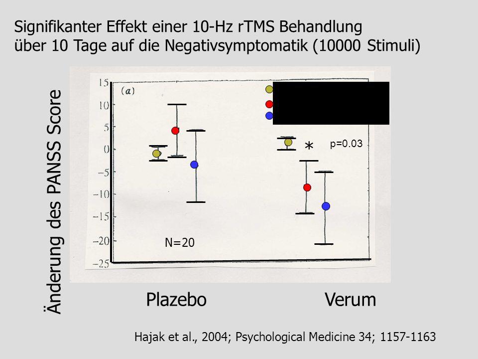 Hajak et al., 2004; Psychological Medicine 34; 1157-1163 Änderung des PANSS Score Plazebo Verum Signifikanter Effekt einer 10-Hz rTMS Behandlung über