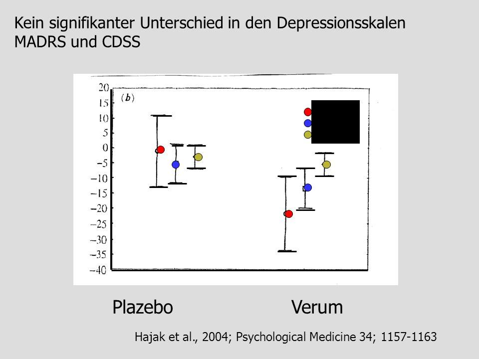 Kein signifikanter Unterschied in den Depressionsskalen MADRS und CDSS Plazebo Verum Hajak et al., 2004; Psychological Medicine 34; 1157-1163 PANSS MA