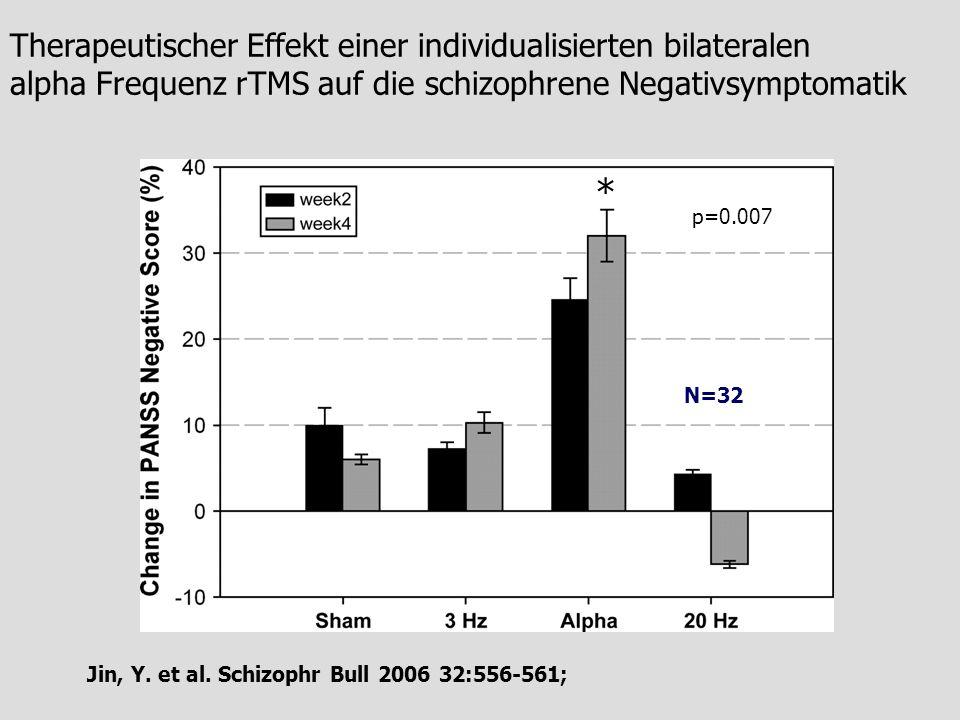Jin, Y. et al. Schizophr Bull 2006 32:556-561; Therapeutischer Effekt einer individualisierten bilateralen alpha Frequenz rTMS auf die schizophrene Ne