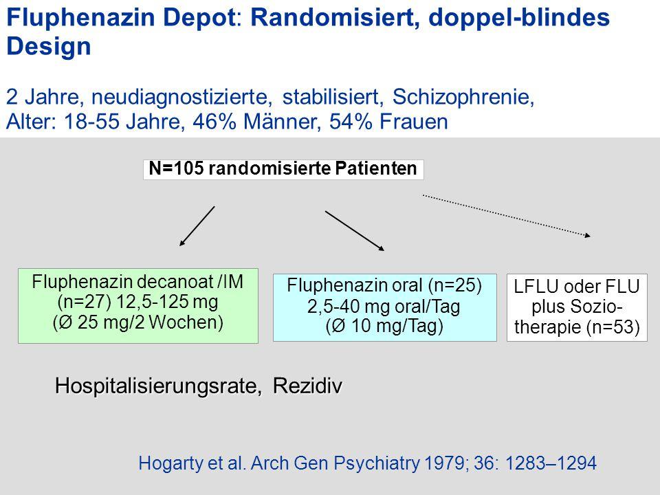 Hogarty et al. Arch Gen Psychiatry 1979; 36: 1283–1294 N=105 randomisierte Patienten LFLU oder FLU plus Sozio- therapie (n=53) Fluphenazin oral (n=25)